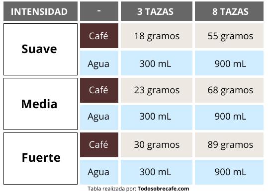 Intensidad de café en cafetera francesa